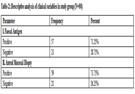 Validity and reliability of faecal antigen test in identifying h. Pylori infection in adults with dyspepsia