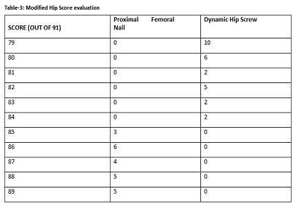Comparison of dynamic hip screw and proximal femoral nail in the treatment of Intertrochanteric fracture of femur