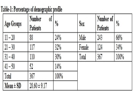 Evaluation of Noncontract computed tomography in diagnosing acute appendicitis