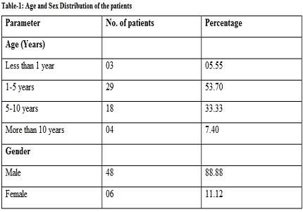 Clinical study and management of congenital inguinal hernia in a tertiary care teaching institute