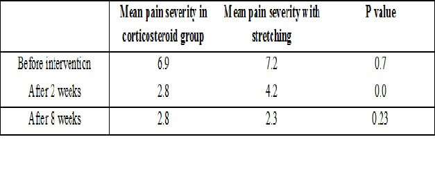 Comparitive study between stretching exercises and cortico steroid injection in treatment of patients with plantarfasciitis
