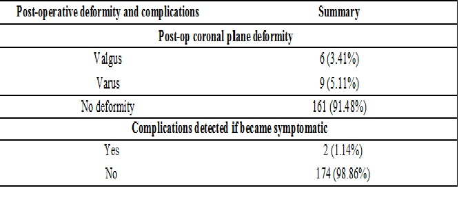 Evaluation of tibial tray coronal plane alignment in total knee replacement using intramedullary JIG-a prospective study