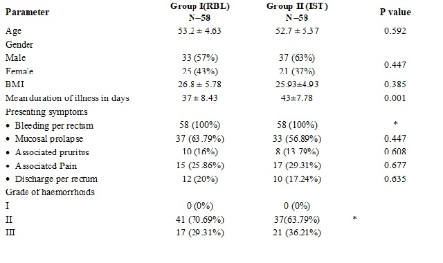 Comparison of treatment outcome following rubber band ligation vs injection scleratherapy for treatment of hemorrhoids: a prospective observational study