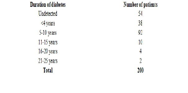 A study of risk factors for patients with Diabetic foot ulcer